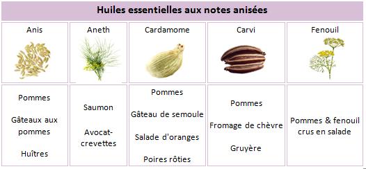 Tableau des huiles essentielles utilisées en cuisine